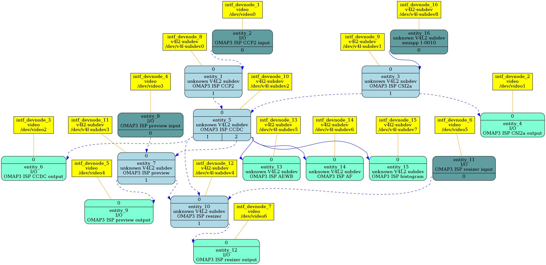 v4,14/36,media] v4l2-mc: add a function to inherit controls